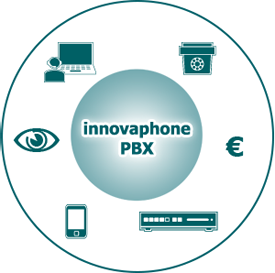 The innovaphone PBX VoIP telephone system for large companies and branch enterprises