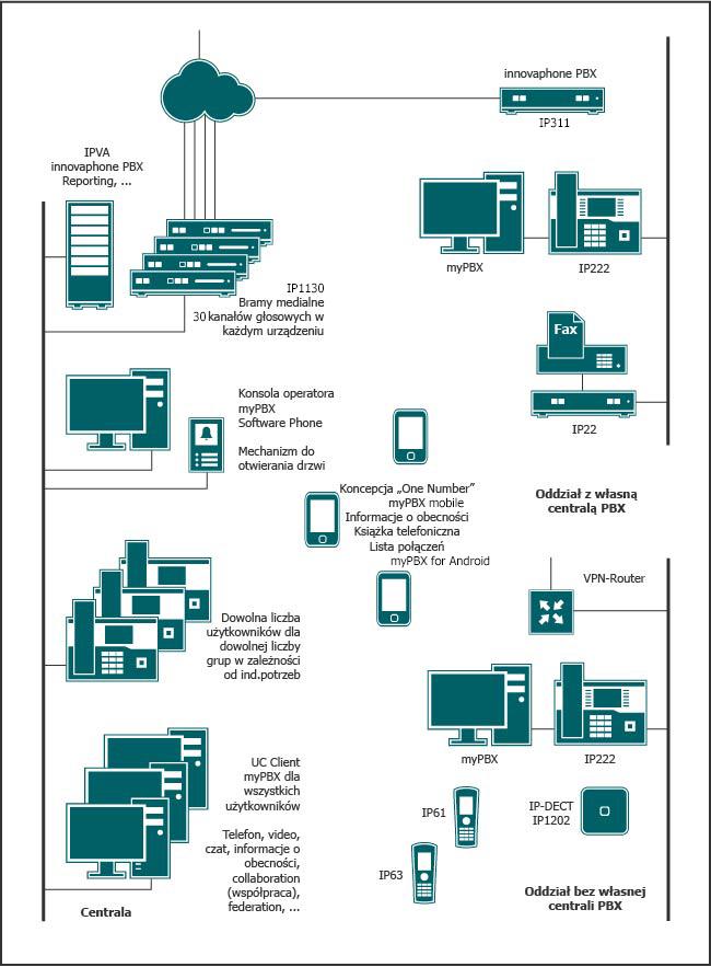 Centralny system telefoniczny w oparciu o IPVA i bramy medialne oraz połączone oddziały posiadające własną centralę PBX oraz bez własnej centrali