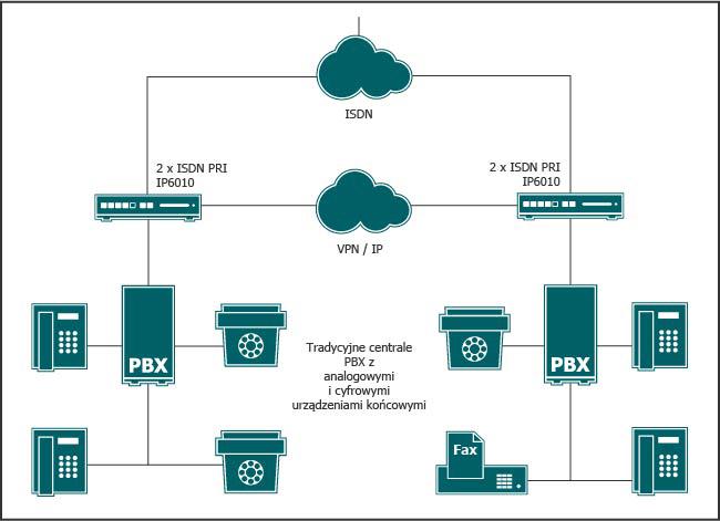 Tradycyjne systemy telefoniczne rozmieszczone w różnych lokalizacjach zostaną ze sobą połączone za pomocą bramek VoIP, zapewniając tym samym pierwsze oszczędności