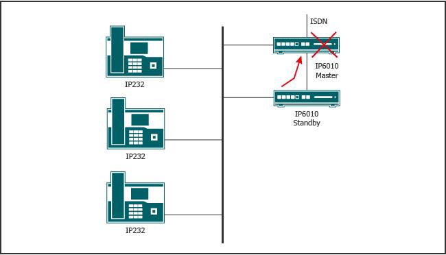 Redundancja lokalna z automatycznym przełączeniem ISDN do urządzenia rezerwowego w celu sprawnego przejęcia funkcji Master PBX w razie awarii.
