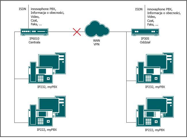 Aplikacje rozwiązania Unified Communications są dostępne w poszczególnych oddziałach, nawet w przypadku awarii sieci WAN lub VPN.
