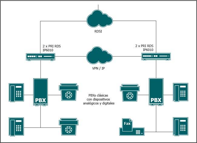 Diagrama solución migración progresiva al All IP innovaphone