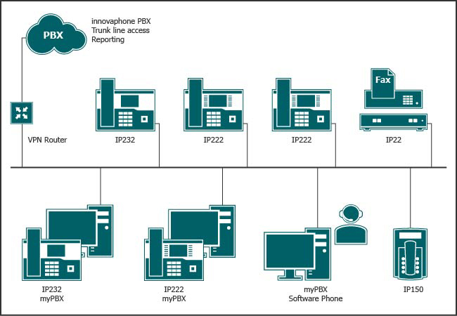 Only the pure IP network is in the company's own building with a connection to the provider.