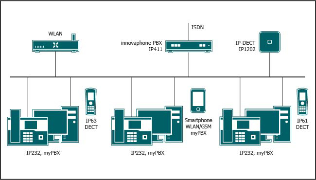 In-house mobility via IP-DECT or WLAN with your Smartphone.