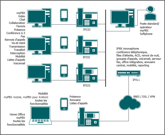 Solution de téléphonie sur IP et de communications unifiées avec un petit nombre d'utilisateurs, toutes les fonctionnalités, standard opérateur inclus, intégration Mobility et travail à domicile.