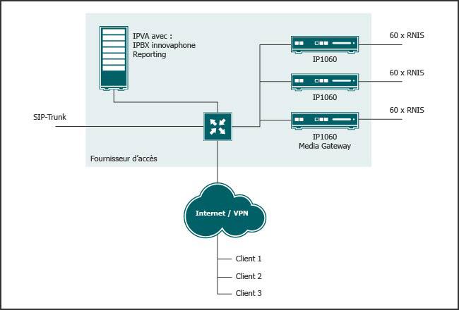 L'IPVA offre à chaque client une instance individuelle du système VoIP IPBX innovaphone et répartit activement les accès réseau public de la media gateway.