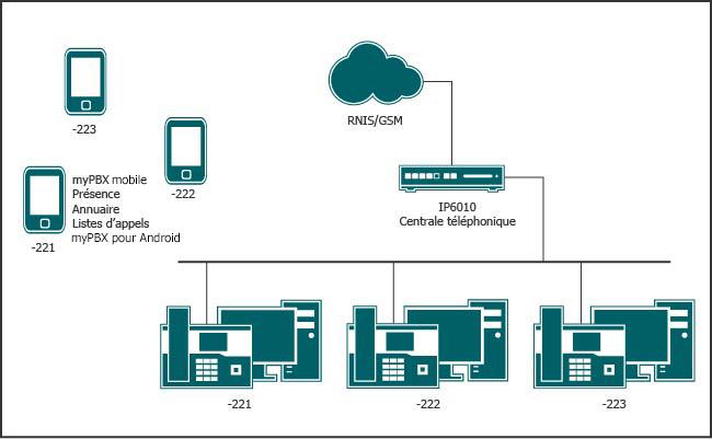 Joignable même en déplacement sous le même numéro central, équipé de toutes les fonctionnalités de communications unifiées sur le smartphone.