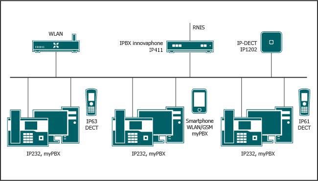 Inhouse-Mobility via IP-DECT ou via WLAN avec le  Smartphone