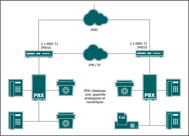 Les PABX traditionnels situés sur des sites différents sont interconnectés via des passerelles VoIP, ce qui permet de faire des économies immédiates.