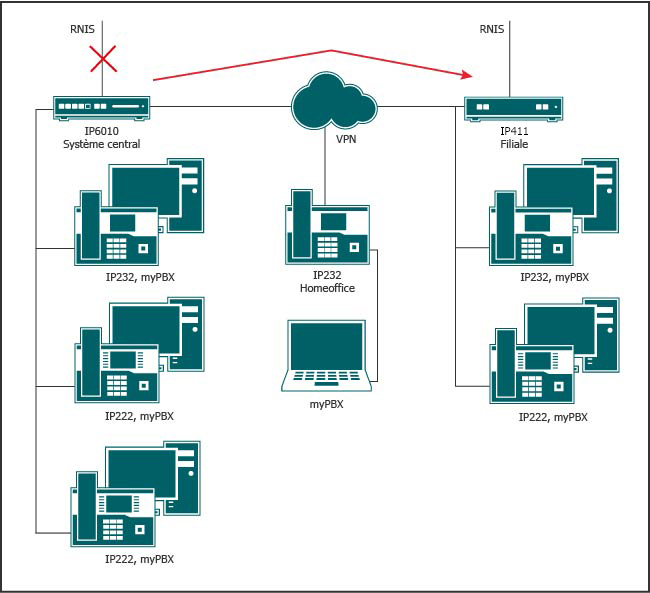 Redondance locale avec connexion réseau pour la parfaite prise en charge des fonctions en cas de dysfonctionnement de l'IPBX maître.