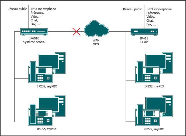 Les communications unifiées restent disponibles dans les filiales, même en cas d'interruption de la connexion  WAN / VPN