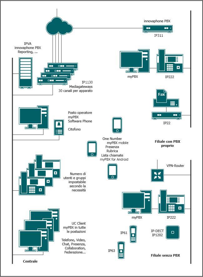 Sistema telefonico centralizzato basato su un IPVA e più Mediagateways, collegato a filiali con e senza proprio PBX