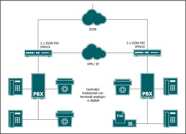 Centralini tradizionali con diverse filiali sono connessi tramite VoIP Gateway permettendo un primo immediato risparmio.