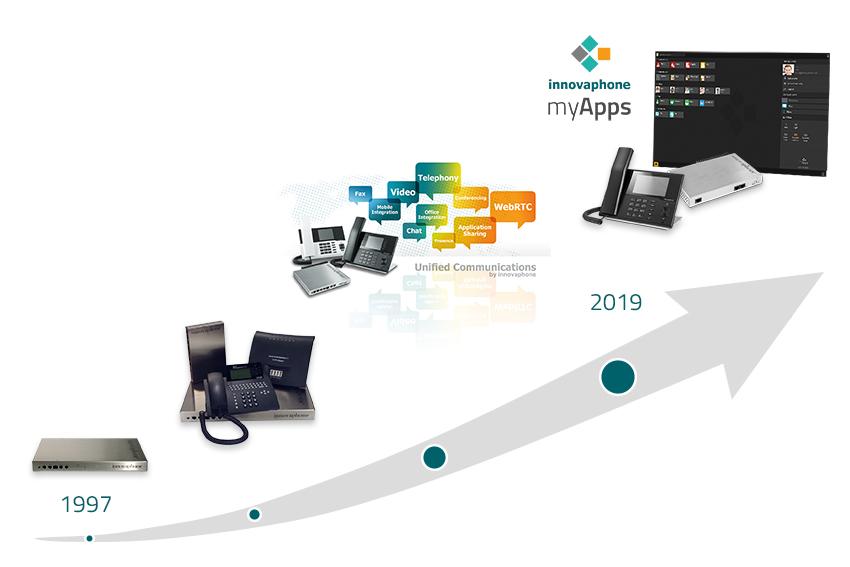 Evoluzione dei prodotti innovaphone negli anni