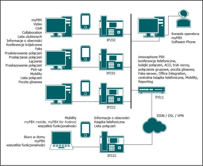 Telefonia IP i rozwiązanie Unified Communications dla mniejszych instalacji wraz z pełną gamą funkcjonalności, konsolą operatora, Mobility oraz integracją biura domoweg.
