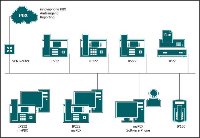 Im eigenen Haus ist nur das reine IP-Netzwerk mit einer Verbindung zum Betreiber.