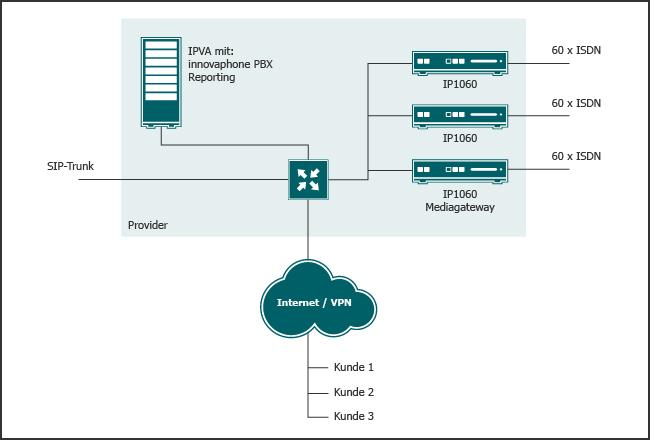 Die IPVA bietet jedem Kunden eine eigene Instanz der VoIP Telefonanlage innovaphone PBX und verteilt dynamisch die Amtszugänge der Media Gateways.