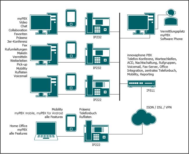 IP Telefonie und Unified Communications Lösungen für kleinere Unternehmen