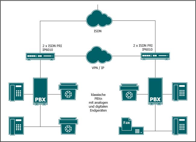 Szenario: Klassische Telefonanlagen an unterschiedlichen Standorten. Verschiedene Devices. IP-Telefone, VoIP-Gateway, innovaphone PBX, myPBX, ISDN. Devices sind miteinander verbunden.
