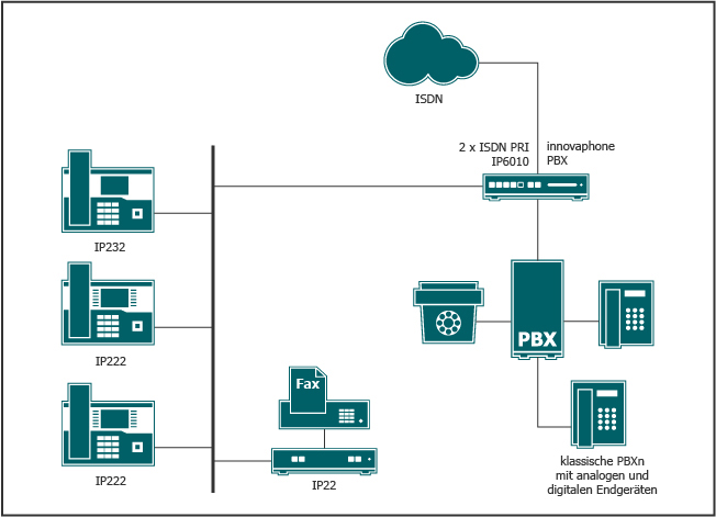 Eine klassische Telefonanlage kann über VoIP Gateways, die in den Amtszugang eingeschliffen sind, mit neuen Teilnehmern erweitert werden - ohne das bestehende System zu verändern.