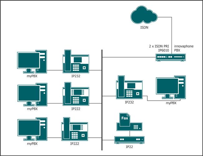Szenario mit verschiedenen Devices. IP-Telefone, VoIP-Gateway, innovaphone PBX, myPBX, ISDN. Devices sind miteinander verbunden.