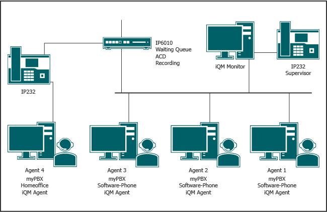 Callcenter in der VoIP Telefonanlage innovaphone PBX mit Supervisor und flexiblen Agenten im Homeoffice oder an anderen Standorten