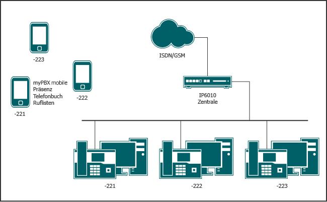 Auch unterwegs unter der zentralen Rufnummer erreichbar, ausgestattet mit allen Unified Communications Funktionen auf dem Smartphone.