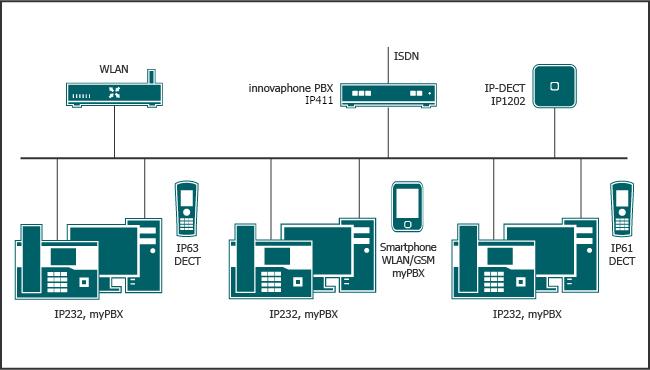 Inhouse-Mobility über IP-DECT oder über WLAN mit dem Smartphone.