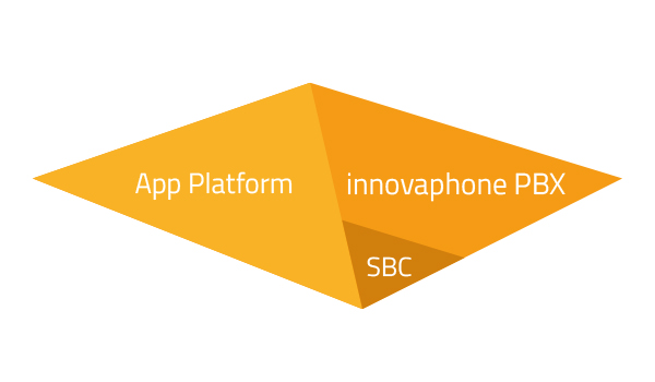 structure of the myApps platform. Second level with Session Border Controller, innovaphone PBX and app platform